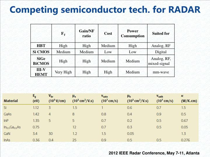 Competing semiconductor tech. for RADAR