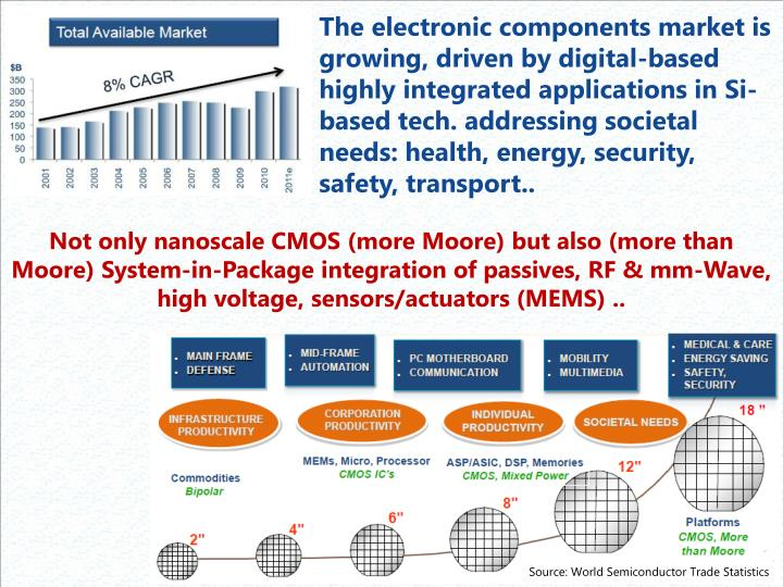 The electronic components market is growing, driven by digital-based highly integrated applications in Si-based tech.