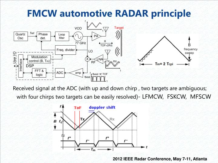 FMCW automotive RADAR principle