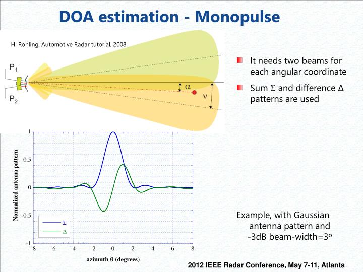 DOA estimation - Monopulse