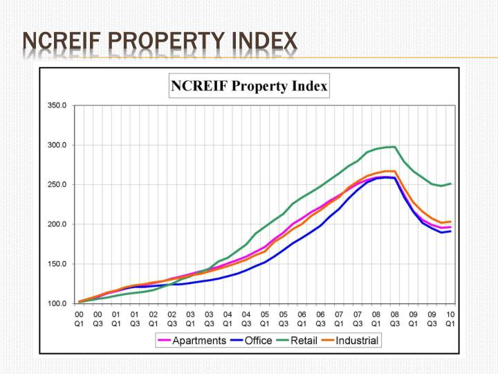 NCREIF Farmland Property Index
