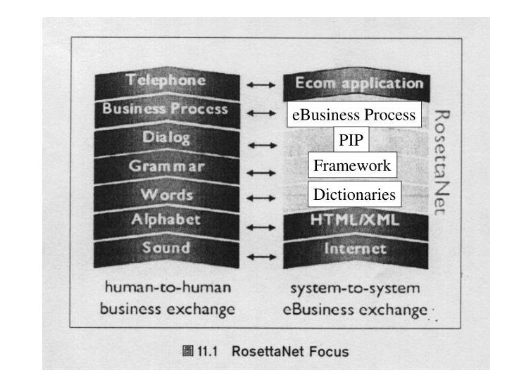 eBusiness Process