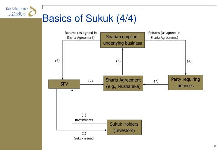 Basics of Sukuk (4/4)