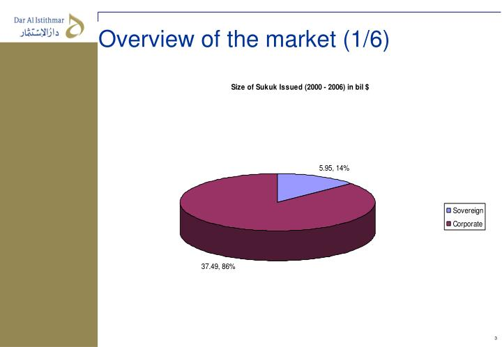 Overview of the market (1/6)