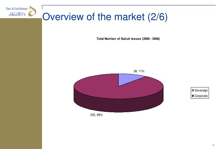Overview of the market (2/6)