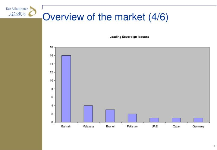 Overview of the market (4/6)
