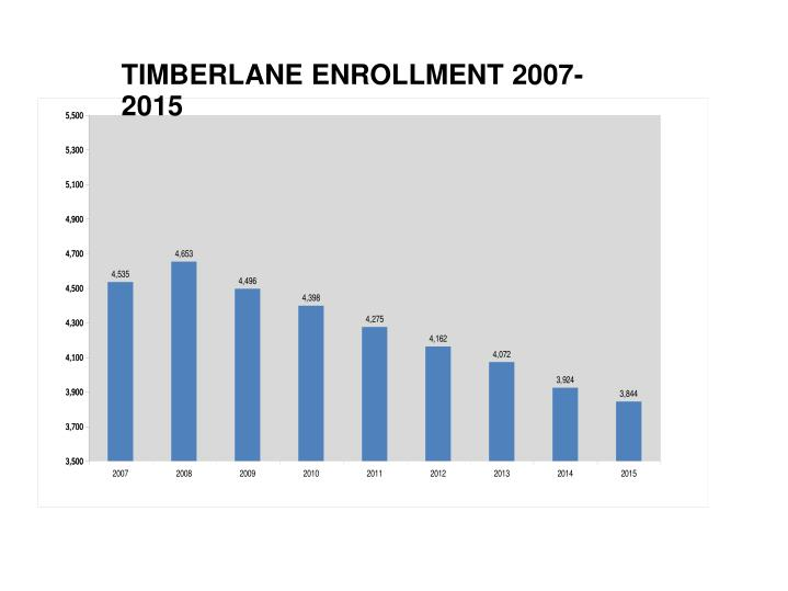 TIMBERLANE ENROLLMENT 2007-2015