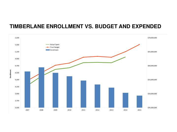 TIMBERLANE ENROLLMENT VS. BUDGET AND EXPENDED