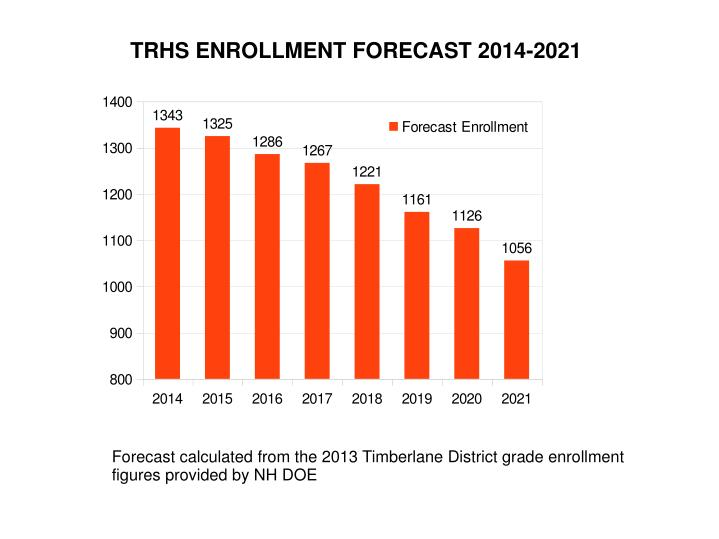 TRHS ENROLLMENT FORECAST 2014-2021