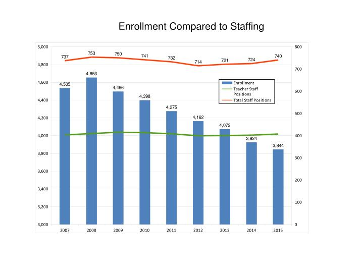 Enrollment Compared to Staffing