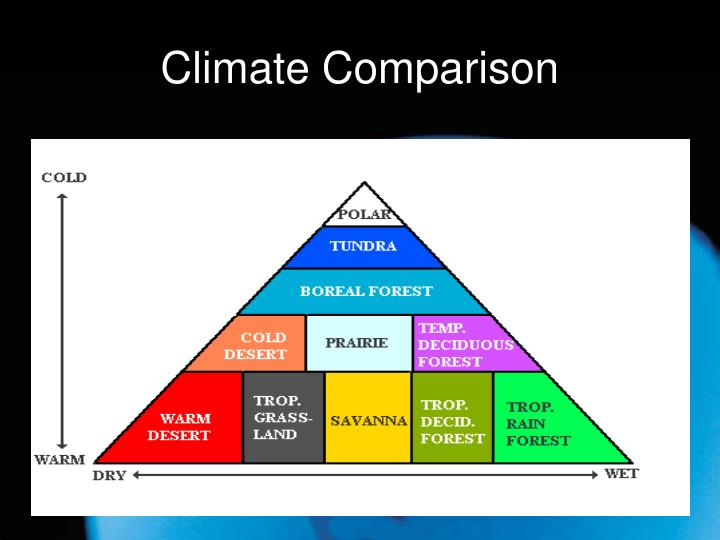 Climate Comparison