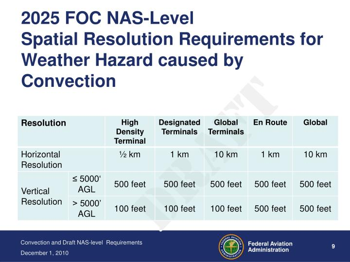 2025 FOC NAS-Level