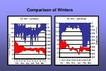 comparison of winters