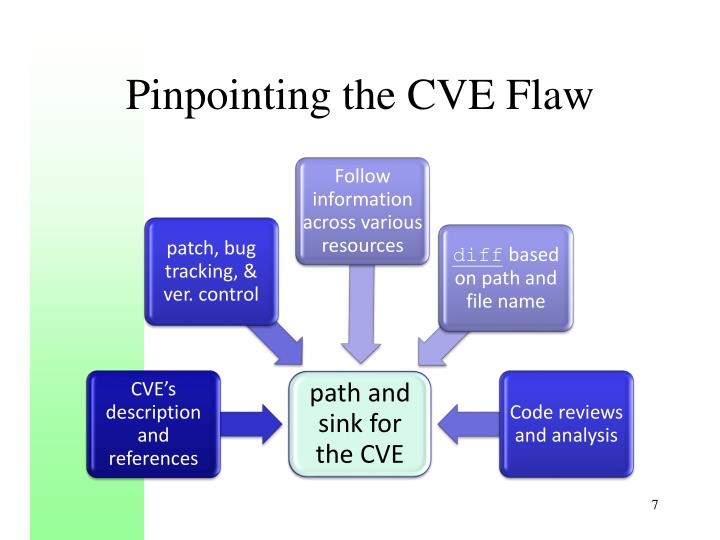 Pinpointing the CVE Flaw