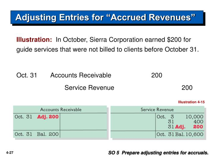 "Adjusting Entries for ""Accrued Revenues"""