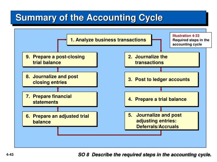 Summary of the Accounting Cycle