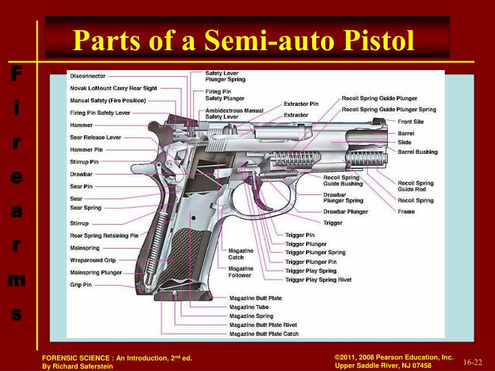 Parts of a Semi-auto Pistol