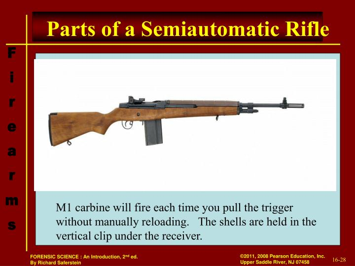 Parts of a Semiautomatic Rifle