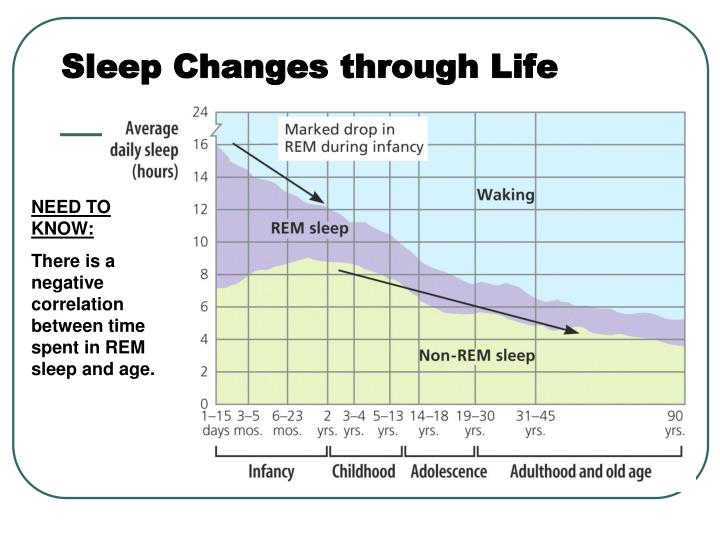Sleep Changes through Life