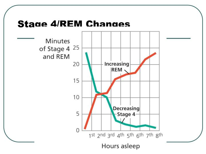 Stage 4/REM Changes