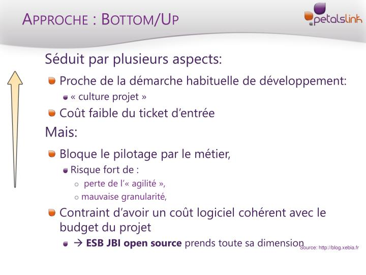 Approche : Bottom/Up