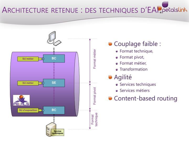 Architecture retenue : des techniques d'EAI
