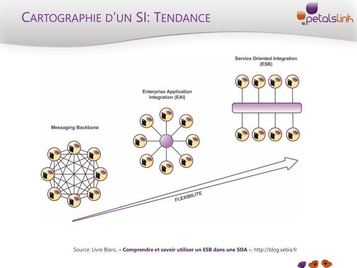 Cartographie d'un SI: Tendance
