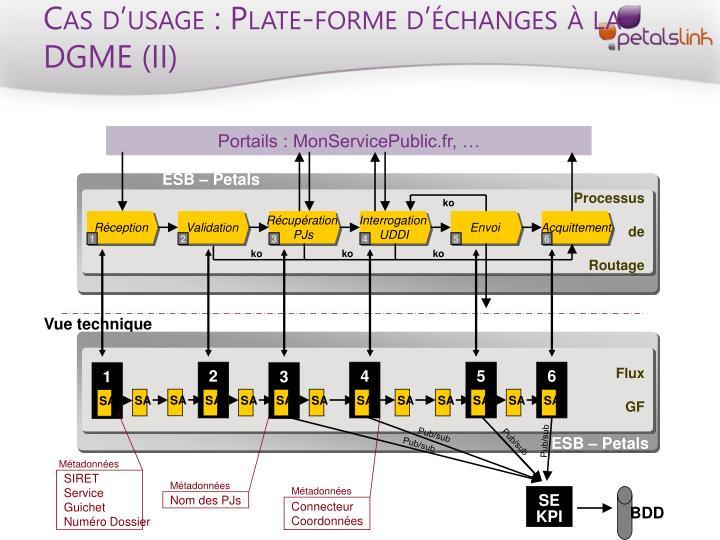 Cas d'usage : Plate-forme d'échanges à la DGME (II)