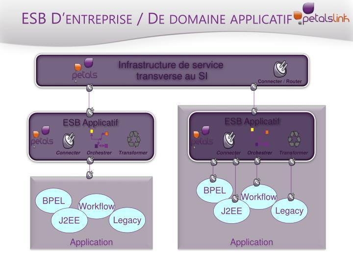 ESB D'entreprise / De domaine applicatif