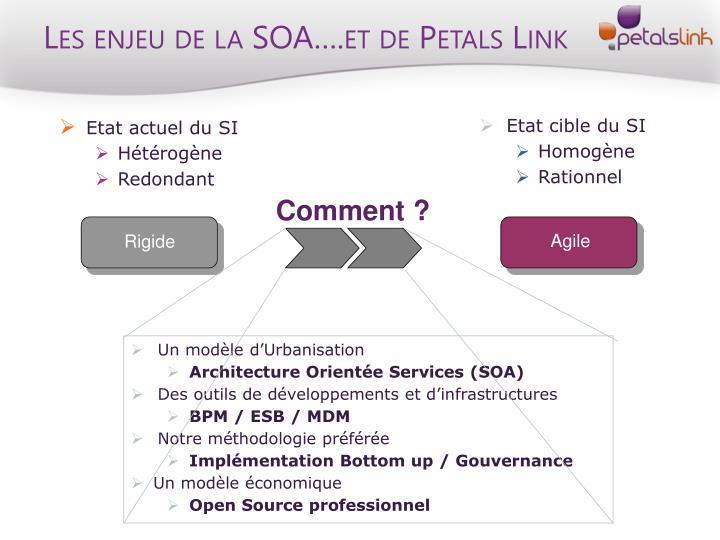 Les enjeu de la SOA….et de Petals Link
