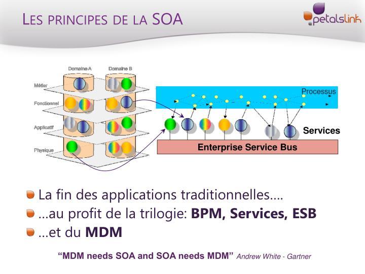 Les principes de la SOA