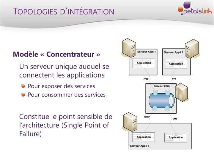 Topologies d'intégration