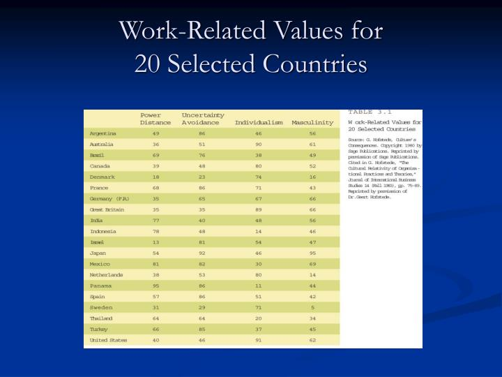 Work-Related Values for