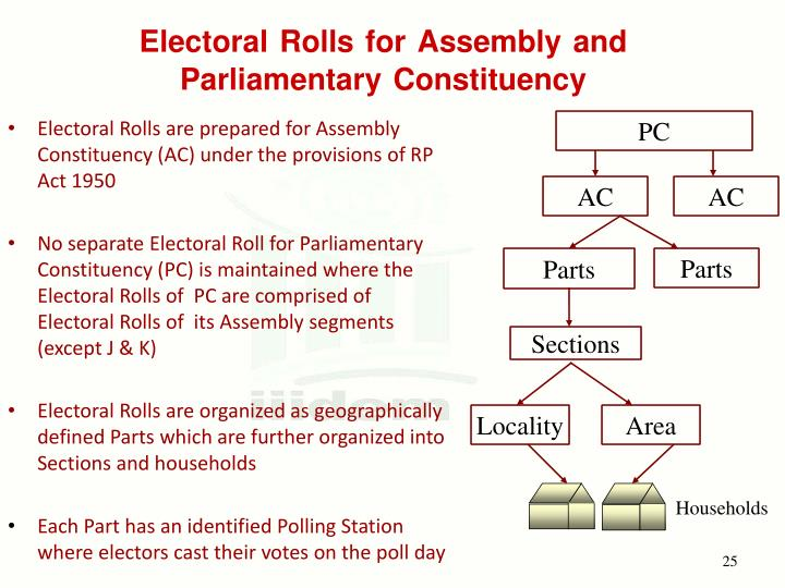 Electoral Rolls are prepared for Assembly Constituency (AC) under the provisions of RP Act 1950