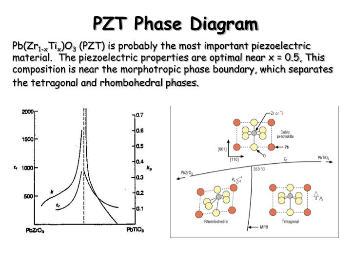 PZT Phase Diagram