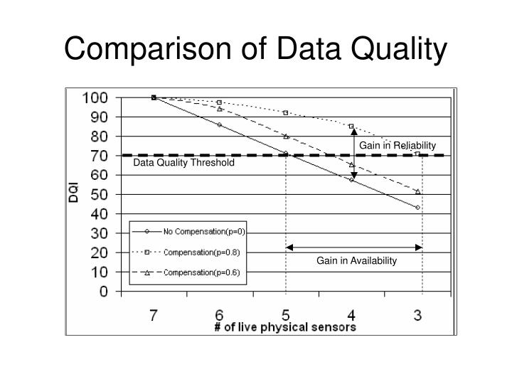 Comparison of Data Quality