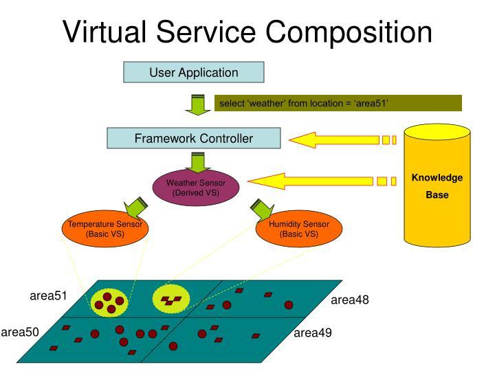 Virtual Service Composition
