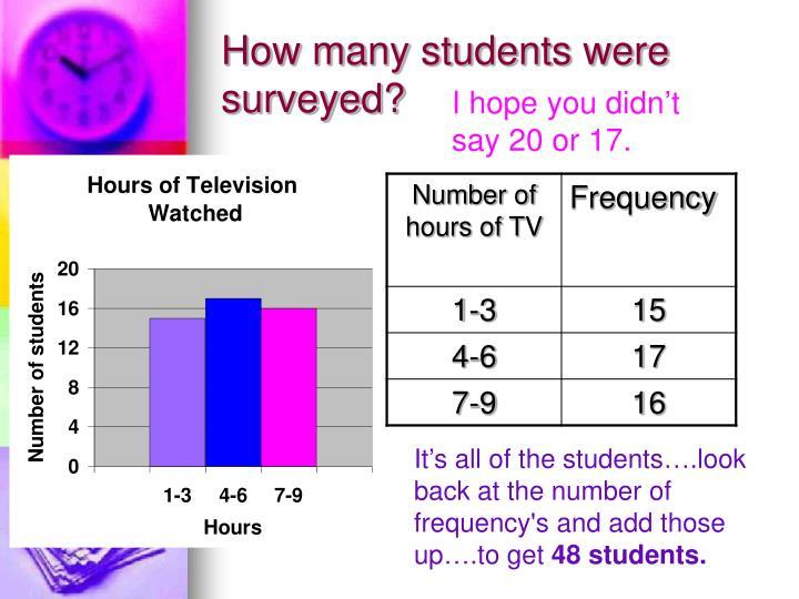 How many students were surveyed?