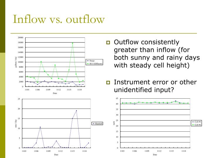 Inflow vs outflow