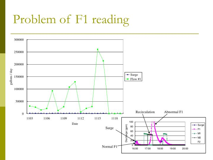 Problem of f1 reading