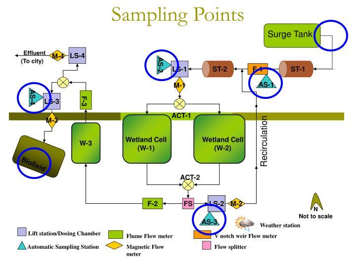 Sampling Points