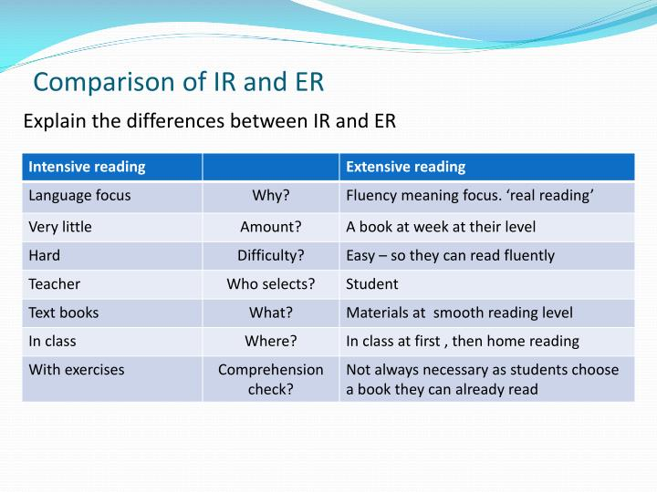 Comparison of IR and ER
