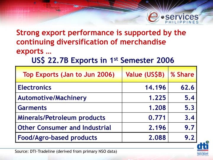 Strong export performance is supported by the continuing diversification of merchandise exports …