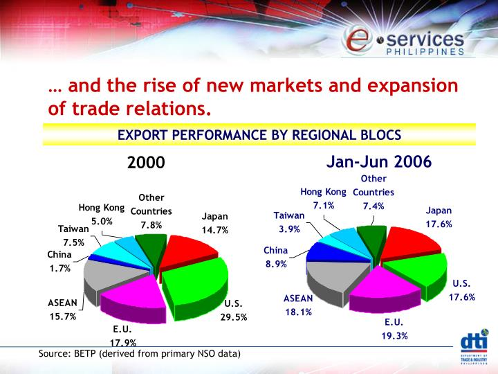 … and the rise of new markets and expansion of trade relations.