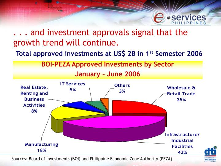 . . . and investment approvals signal that the growth trend will continue.