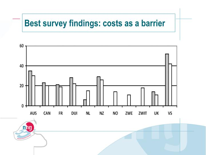 Best survey findings: costs as a barrier