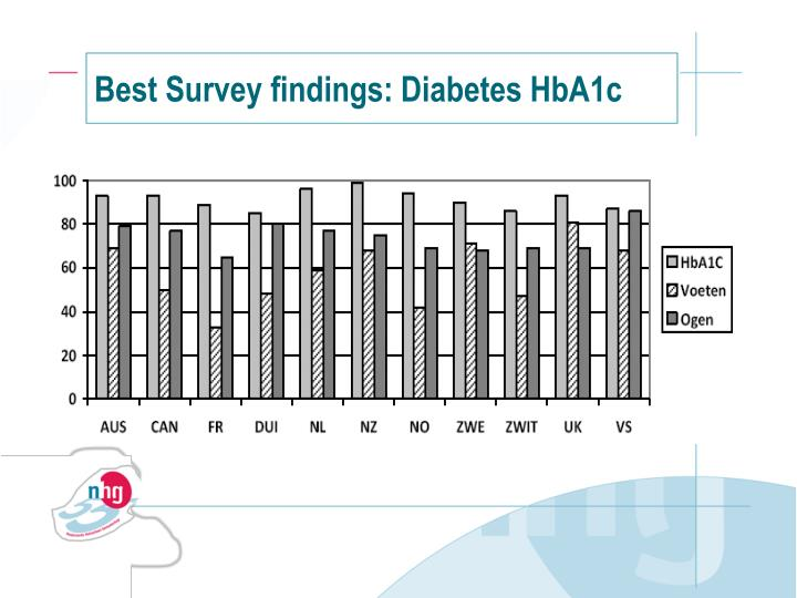 Best Survey findings: Diabetes HbA1c