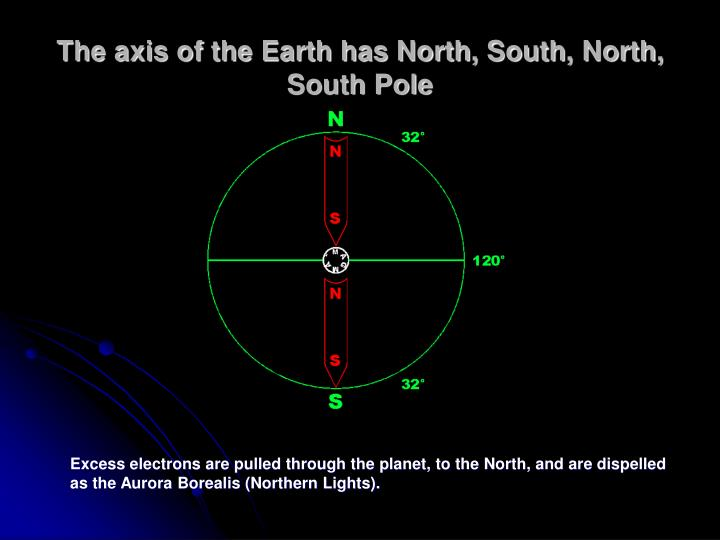 The axis of the Earth has North, South, North, South Pole