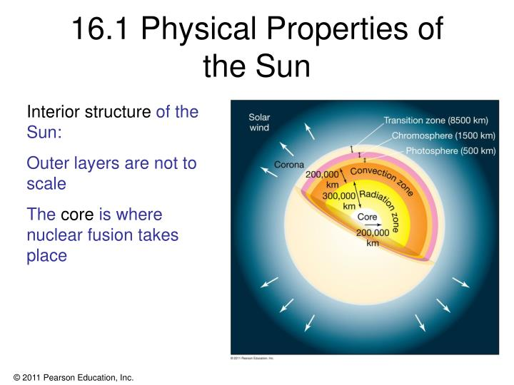16.1 Physical Properties of
