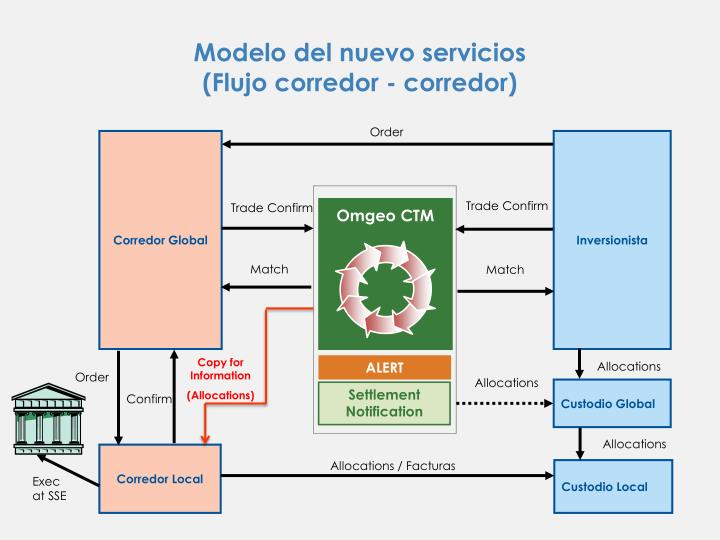 Modelo del nuevo servicios